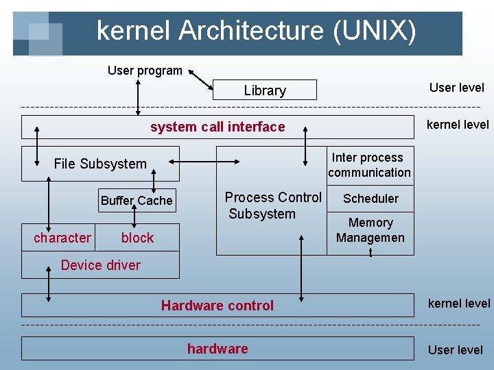 kernel Architecture (UNIX) User program User level Library kernel level system call interface Inter