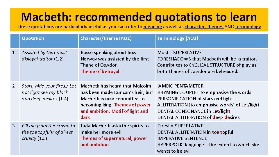 Macbeth: recommended quotations to learn These quotations are particularly useful as you can refer