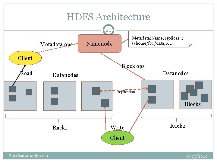 HDFS Architecture 20 Metadata ops Metadata(Name, replicas. . ) (/home/foo/data, 6. . . Namenode