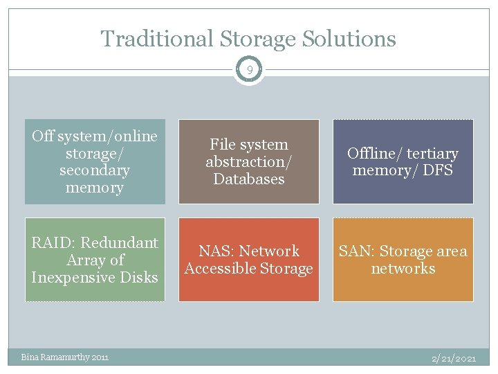 Traditional Storage Solutions 9 Off system/online storage/ secondary memory File system abstraction/ Databases Offline/