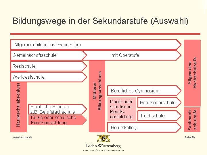 Bildungswege in der Sekundarstufe (Auswahl) mit Oberstufe Hauptschulabschluss Werkrealschule Berufliche Schulen z. B. Berufsfachschule