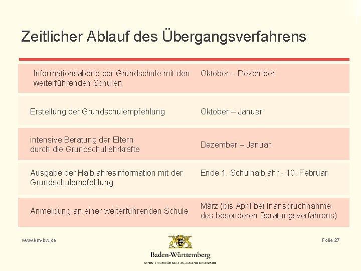 Zeitlicher Ablauf des Übergangsverfahrens Informationsabend der Grundschule mit den weiterführenden Schulen Oktober – Dezember