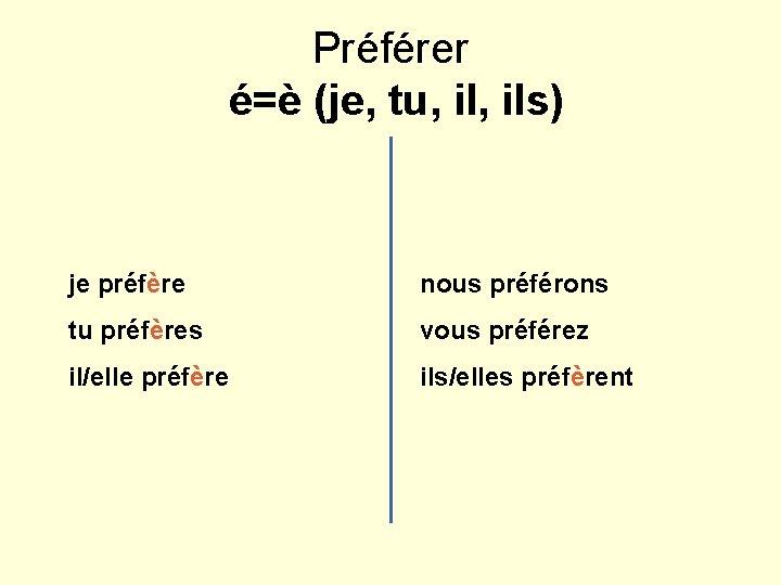 Préférer é=è (je, tu, ils) je préfère nous préférons tu préfères vous préférez il/elle