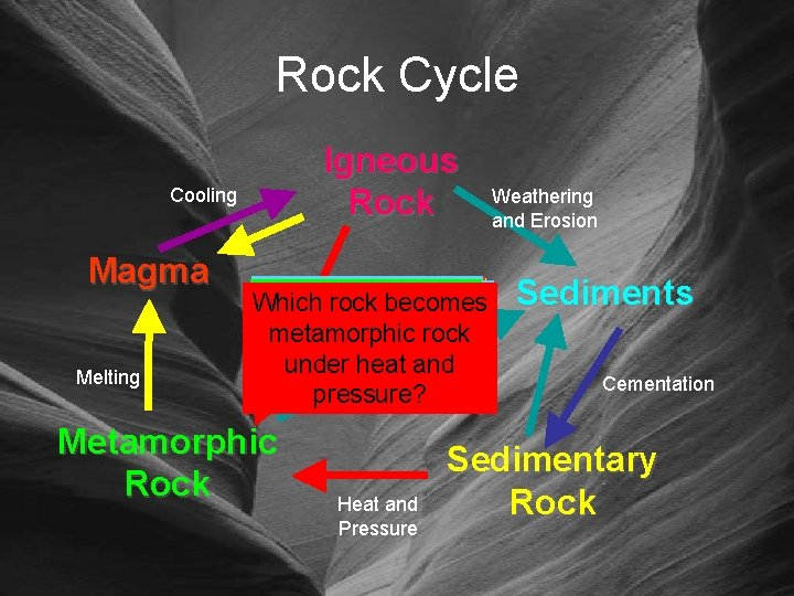 Rock Cycle Igneous Rock Cooling Magma Melting What does melting What do do does