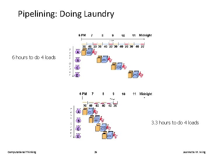 Pipelining: Doing Laundry 6 hours to do 4 loads 3. 3 hours to do