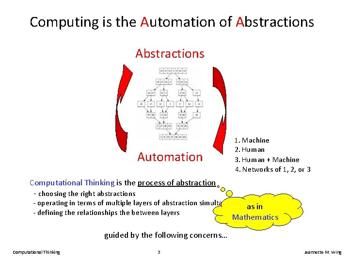 Computing is the Automation of Abstractions Automation 1. Machine 2. Human 3. Human +