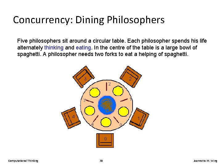 Concurrency: Dining Philosophers Five philosophers sit around a circular table. Each philosopher spends his