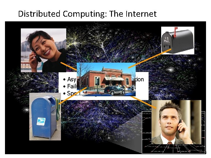 Distributed Computing: The Internet • Asynchronous communication • Failures • Speed of light Computational