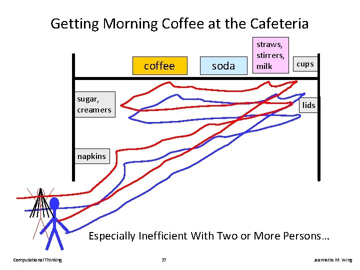 Getting Morning Coffee at the Cafeteria coffee sugar, creamers soda straws, stirrers, milk cups