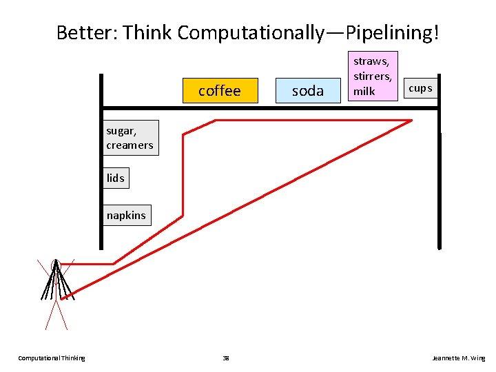 Better: Think Computationally—Pipelining! coffee soda straws, stirrers, milk cups sugar, creamers lids napkins Computational