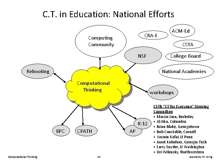 C. T. in Education: National Efforts CRA-E Computing Community CSTA NSF College Board National