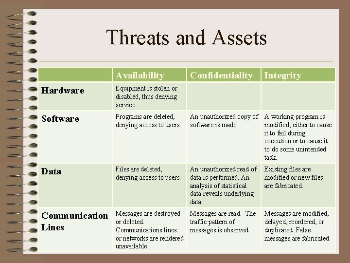 Threats and Assets Availability Confidentiality Integrity Hardware Equipment is stolen or disabled, thus denying
