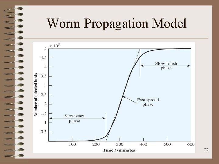 Worm Propagation Model 22