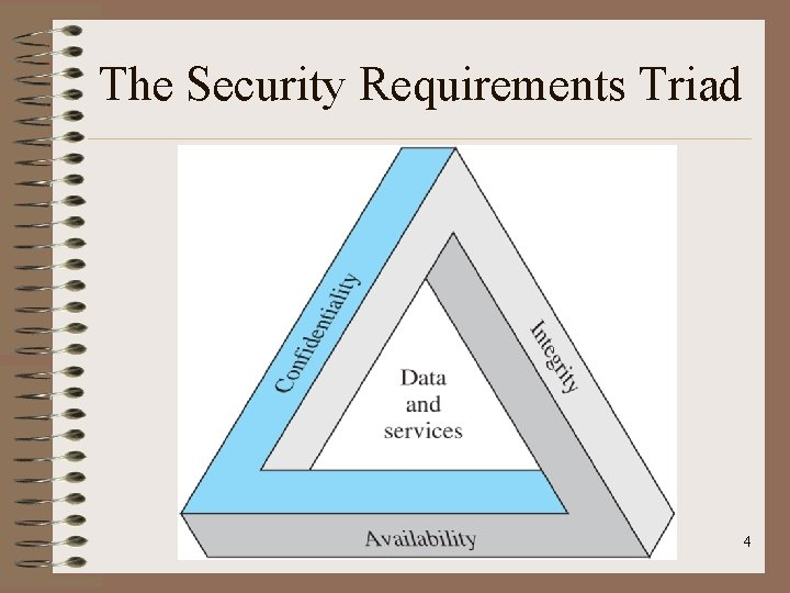 The Security Requirements Triad 4