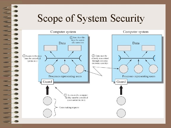 Scope of System Security 9