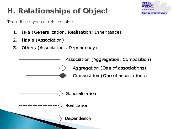 H. Relationships of Object There three types of relationship : 1. Is-a (Generalization, Realization: