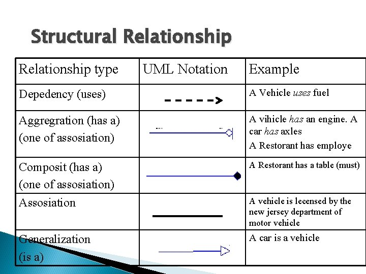 Structural Relationship type UML Notation Example Depedency (uses) A Vehicle uses fuel Aggregration (has