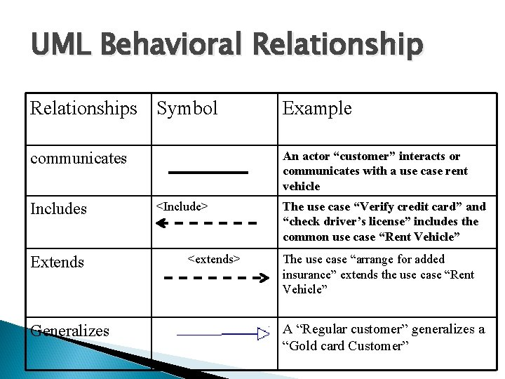 """UML Behavioral Relationships Symbol Example communicates An actor """"customer"""" interacts or communicates with a"""