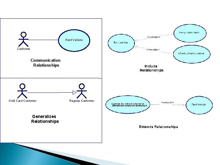 Rent Vehicle Customer Communication Relationships Gold Card Customer Regular Customer Menyusun asuransi tambahan Generalizes