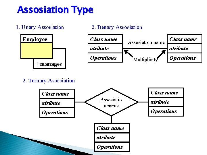 Assosiation Type 1. Unary Assosiation Employee 2. Benary Assosiation Class name Assosiation name atribute