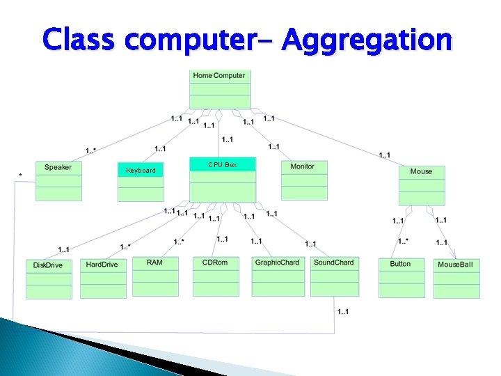 Class computer- Aggregation Keyboard CPU Box