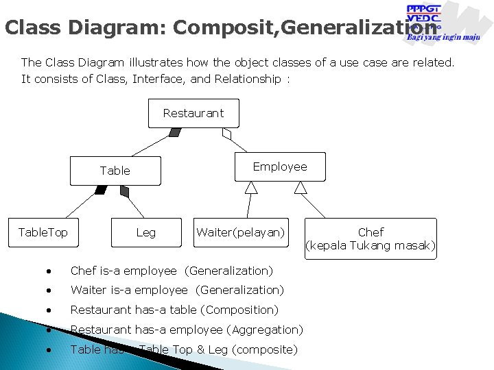 Class Diagram: Composit, Generalization The Class Diagram illustrates how the object classes of a