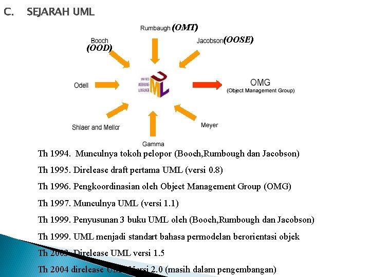 C. SEJARAH UML (OMT) (OOD) (OOSE) Th 1994. Munculnya tokoh pelopor (Booch, Rumbough dan