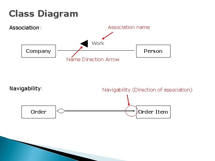 Class Diagram Association: Association name Work Company Person Name Direction Arrow Navigability: Order Navigability