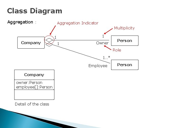 Class Diagram Aggregation : Aggregation Indicator Multiplicity 1 1 Company 1 Owner Person Role