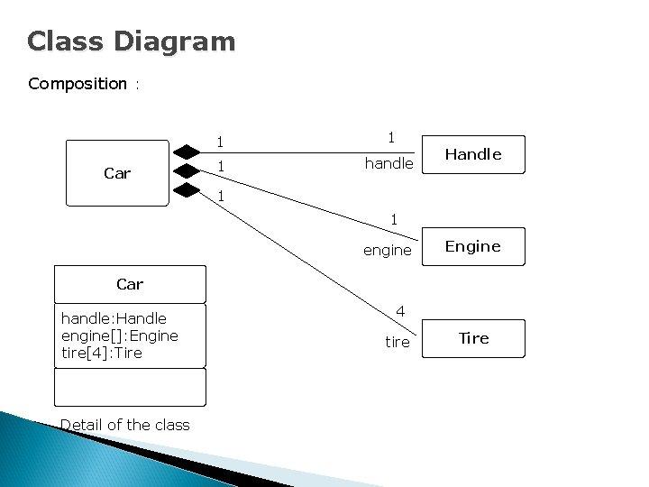 Class Diagram Composition : Car 1 1 1 handle Handle 1 1 engine Engine