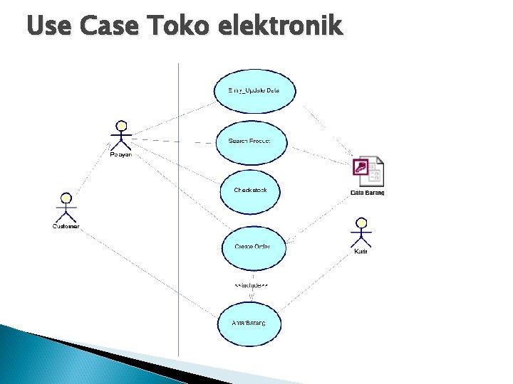 Use Case Toko elektronik