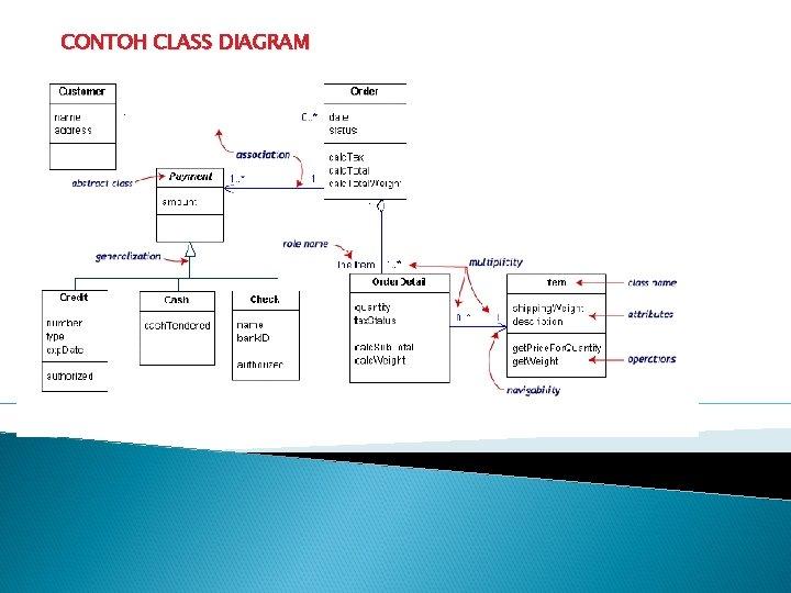 CONTOH CLASS DIAGRAM