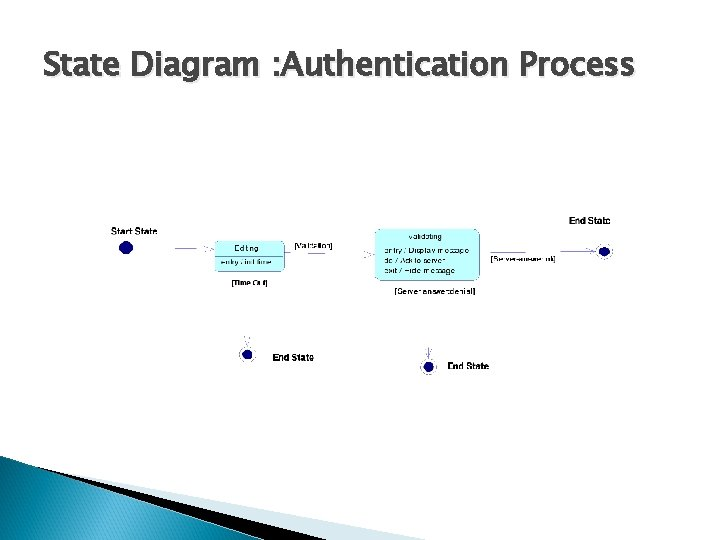 State Diagram : Authentication Process