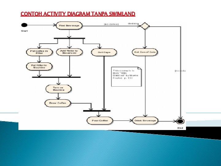 CONTOH ACTIVITY DIAGRAM TANPA SWIMLAND