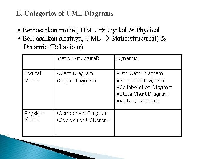 E. Categories of UML Diagrams • Berdasarkan model, UML Logikal & Physical • Berdasarkan