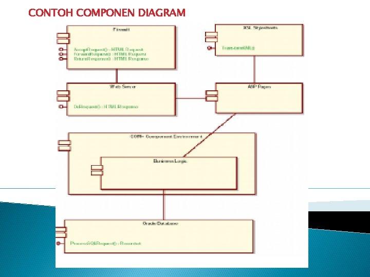 CONTOH COMPONEN DIAGRAM