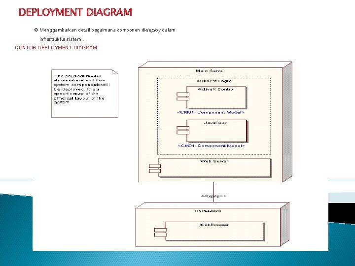 DEPLOYMENT DIAGRAM Menggambarkan detail bagaimana komponen di-deploy dalam infrastruktur sistem. CONTOH DEPLOYMENT DIAGRAM