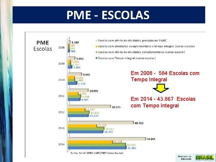 PME - ESCOLAS Em 2008 - 584 Escolas com Tempo Integral Em 2014 -