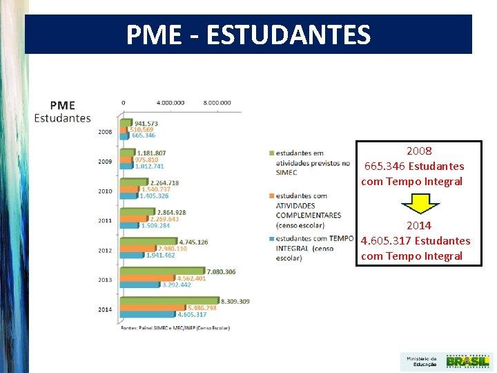 PME - ESTUDANTES 2008 665. 346 Estudantes com Tempo Integral 2014 4. 605. 317