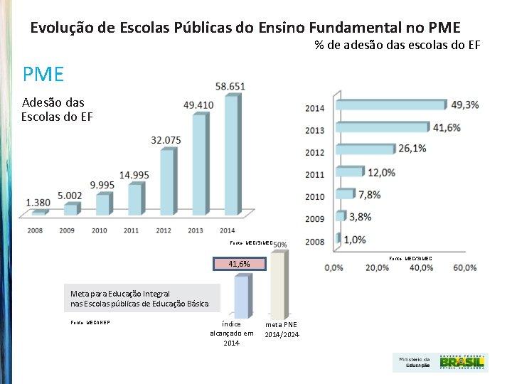 Evolução de Escolas Públicas do Ensino Fundamental no PME % de adesão das escolas