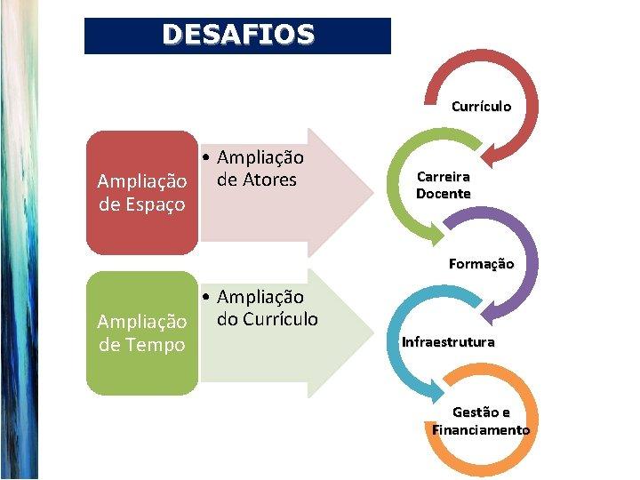 DESAFIOS Currículo • Ampliação de Atores de Espaço Carreira Docente Formação • Ampliação do