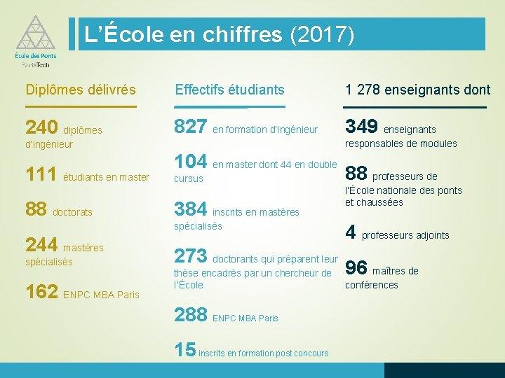 L'École en chiffres (2017) Diplômes délivrés Effectifs étudiants 1 278 enseignants dont 240 diplômes