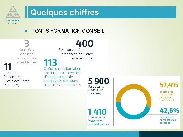 Quelques chiffres ● PONTS FORMATION CONSEIL