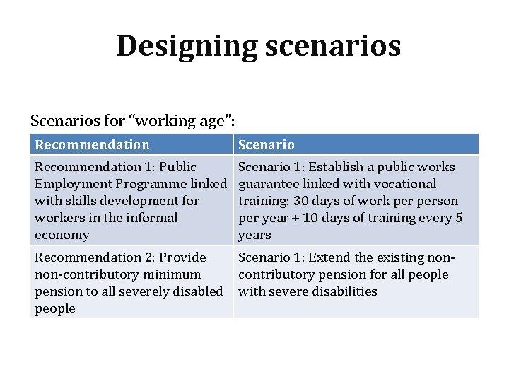 "Designing scenarios Scenarios for ""working age"": Recommendation Scenario Recommendation 1: Public Employment Programme linked"