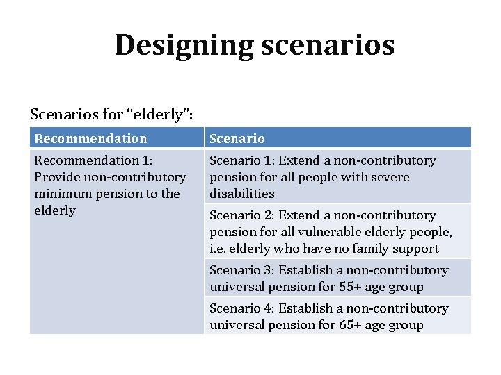 """Designing scenarios Scenarios for """"elderly"""": Recommendation Scenario Recommendation 1: Provide non-contributory minimum pension to"""