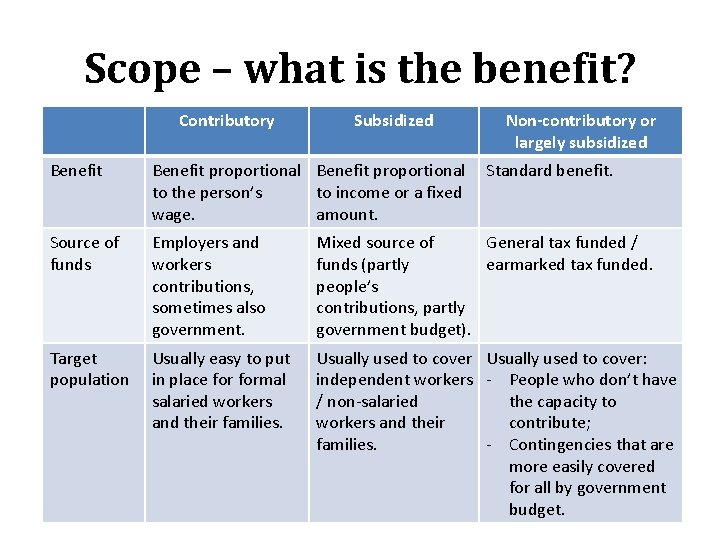 Scope – what is the benefit? Contributory Subsidized Non-contributory or largely subsidized • Benefit