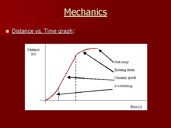 Mechanics n Distance vs. Time graph: