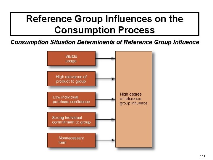 Reference Group Influences on the Consumption Process Consumption Situation Determinants of Reference Group Influence