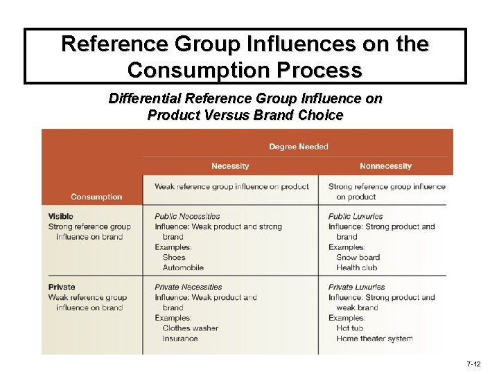 Reference Group Influences on the Consumption Process Differential Reference Group Influence on Product Versus