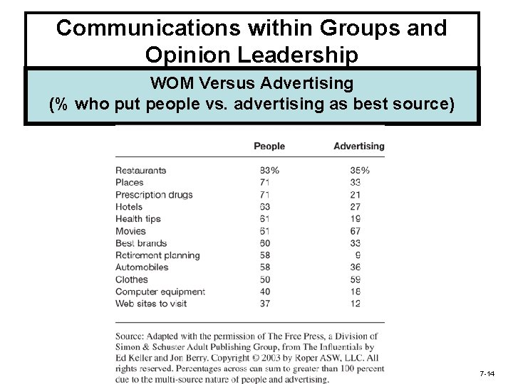 Communications within Groups and Opinion Leadership WOM Versus Advertising (% who put people vs.